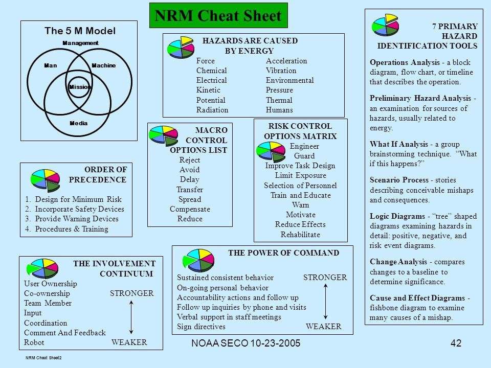 NOAA SECO 10-23-200542 7 PRIMARY HAZARD IDENTIFICATION TOOLS Operations Analysis - a block diagram, flow chart, or timeline that describes the operati