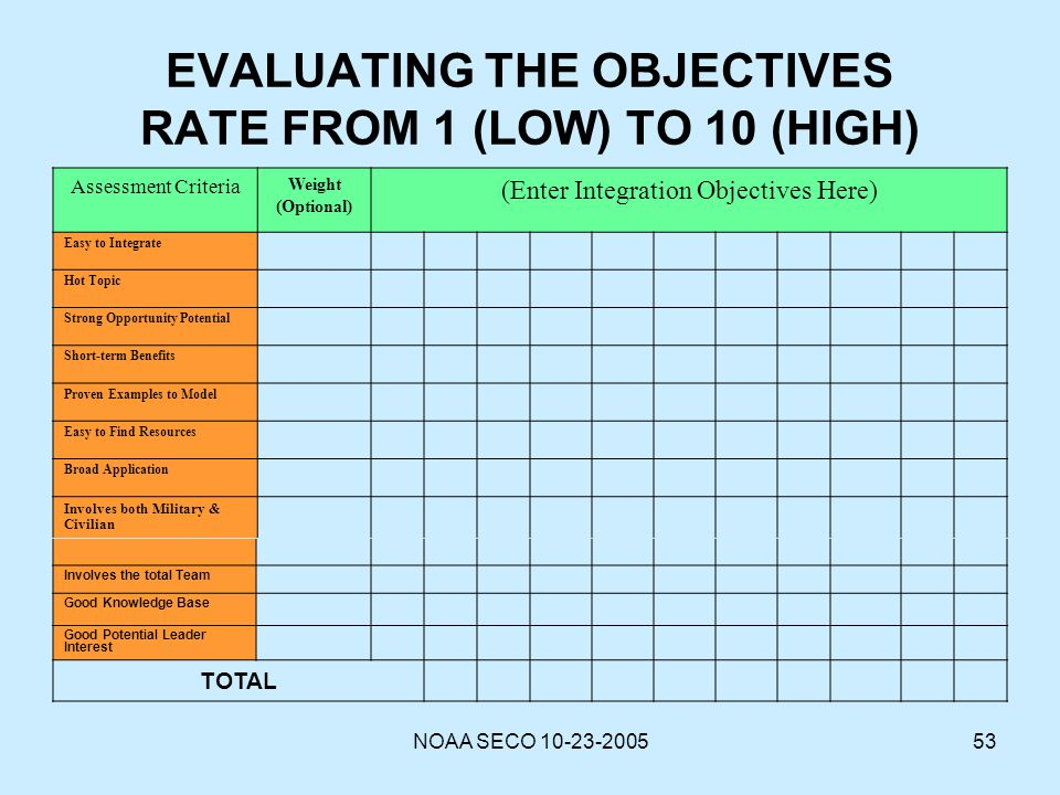 NOAA SECO 10-23-200553 EVALUATING THE OBJECTIVES RATE FROM 1 (LOW) TO 10 (HIGH) Assessment Criteria Weight (Optional) (Enter Integration Objectives He