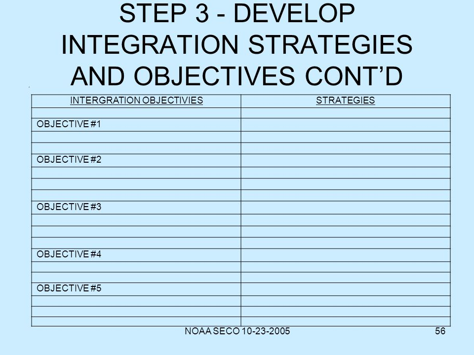 NOAA SECO 10-23-200556 STEP 3 - DEVELOP INTEGRATION STRATEGIES AND OBJECTIVES CONTD INTERGRATION OBJECTIVIESSTRATEGIES OBJECTIVE #1 OBJECTIVE #2 OBJEC