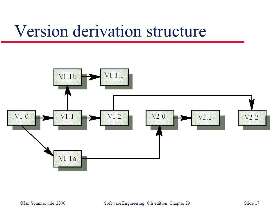 ©Ian Sommerville 2000Software Engineering, 6th edition. Chapter 29Slide 17 Version derivation structure