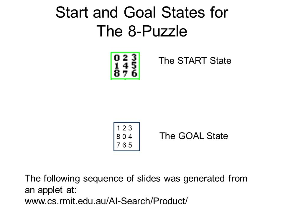 Start and Goal States for The 8-Puzzle 1 2 3 8 0 4 7 6 5 The following sequence of slides was generated from an applet at: www.cs.rmit.edu.au/AI-Search/Product/ The GOAL State The START State
