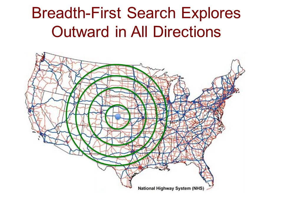 Breadth-First Search Explores Outward in All Directions