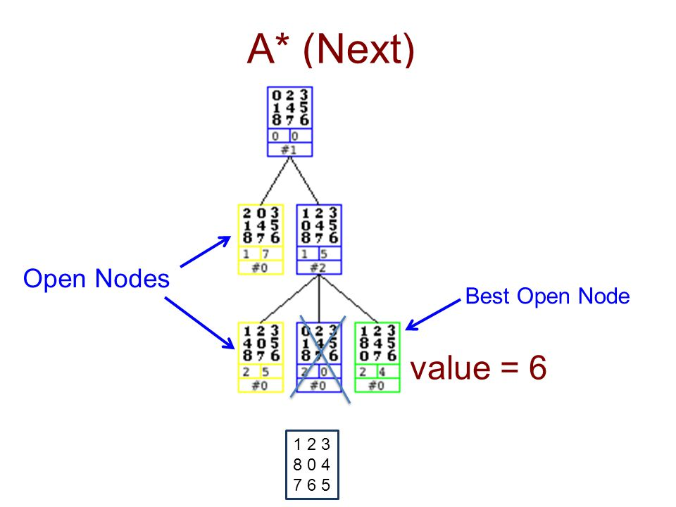 A* (Next) 1 2 3 8 0 4 7 6 5 value = 6 Open Nodes Best Open Node