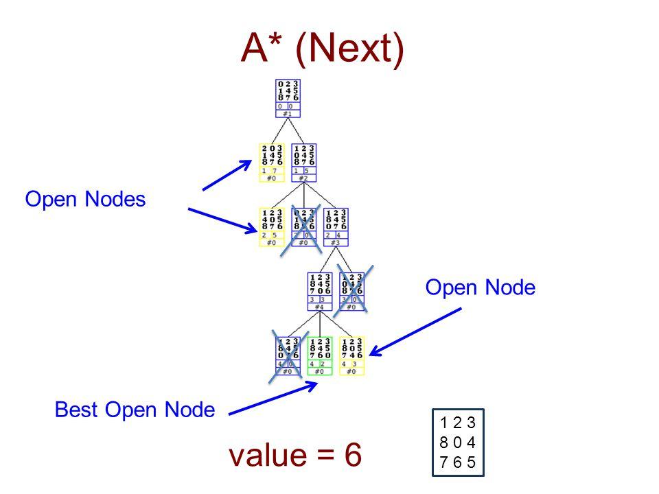 A* (Next) 1 2 3 8 0 4 7 6 5 value = 6 Open Nodes Best Open Node Open Node