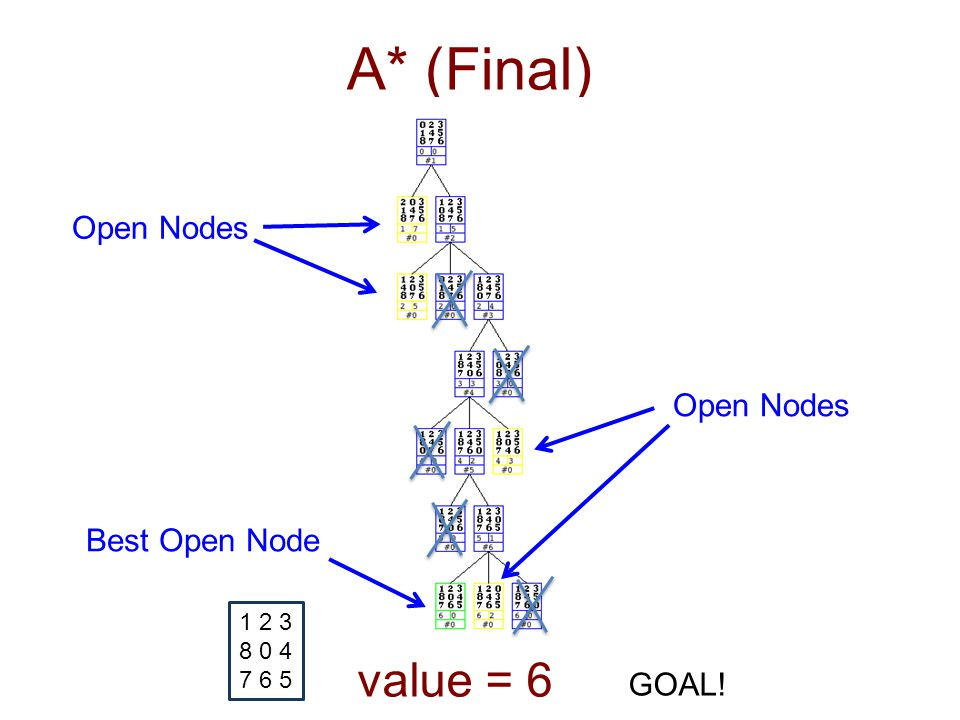 A* (Final) GOAL! 1 2 3 8 0 4 7 6 5 value = 6 Open Nodes Best Open Node Open Nodes