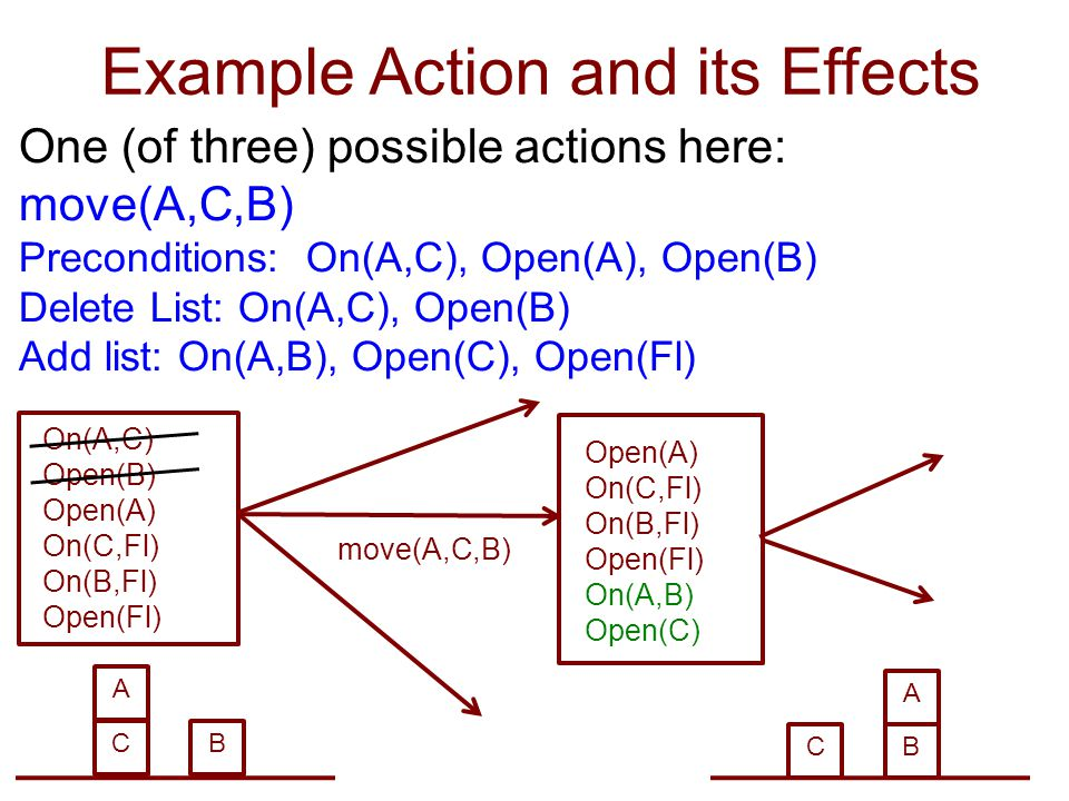Example Action and its Effects One (of three) possible actions here: move(A,C,B) Preconditions: On(A,C), Open(A), Open(B) Delete List: On(A,C), Open(B) Add list: On(A,B), Open(C), Open(Fl) Open(A) On(C,Fl) On(B,Fl) Open(Fl) On(A,B) Open(C) On(A,C) Open(B) Open(A) On(C,Fl) On(B,Fl) Open(Fl) C A B C A B move(A,C,B)