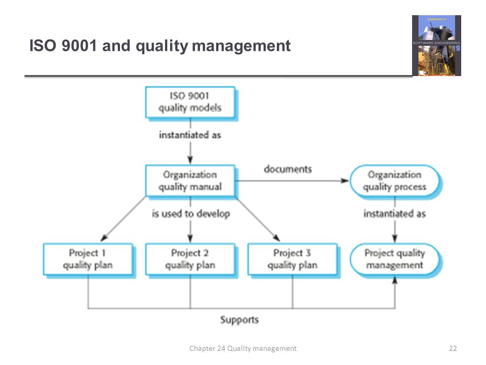 ISO 9001 and quality management 22Chapter 24 Quality management