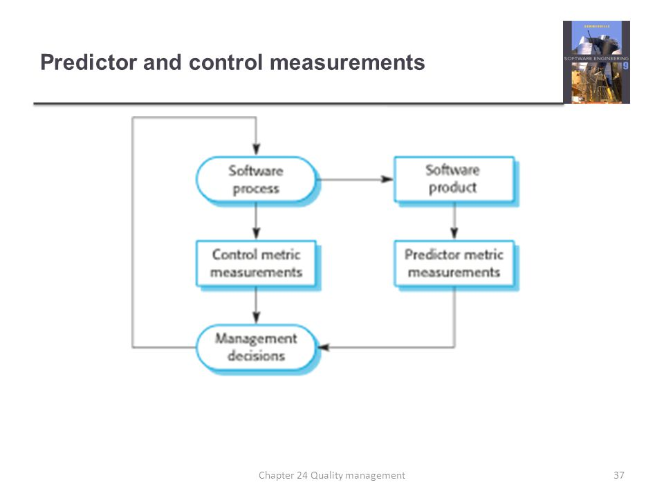 Predictor and control measurements 37Chapter 24 Quality management