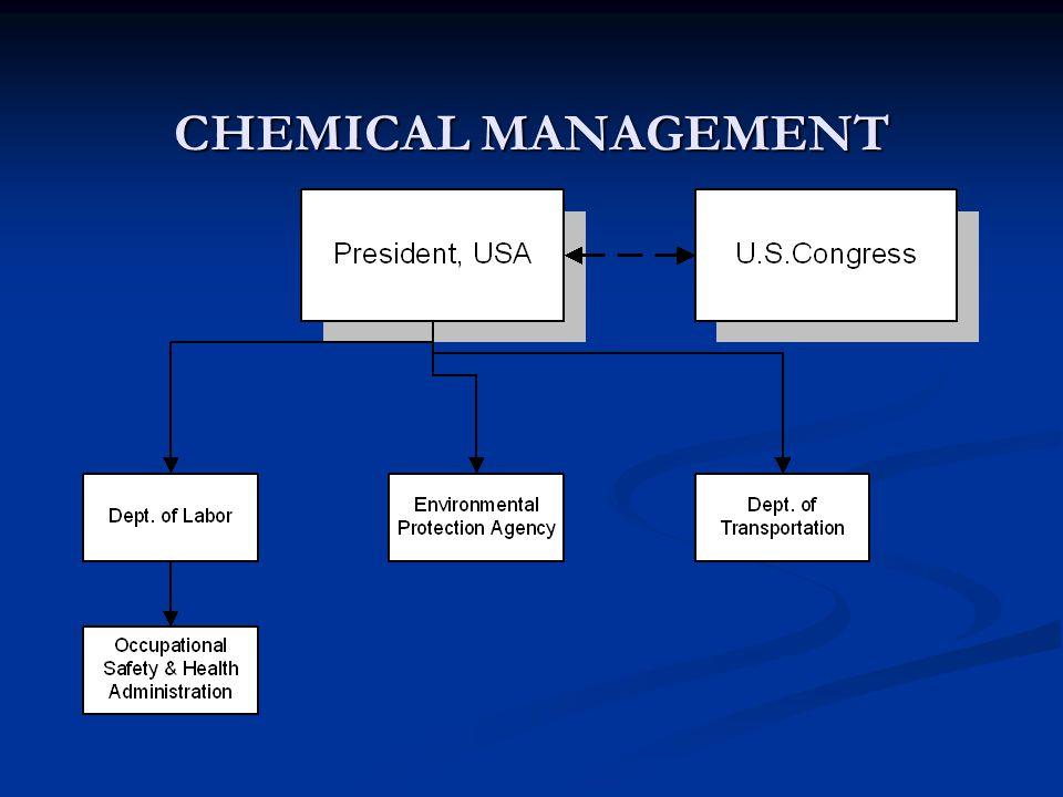 CHEMICAL MANAGEMENT Various Industry Standards provide guidance for managing chemicals.