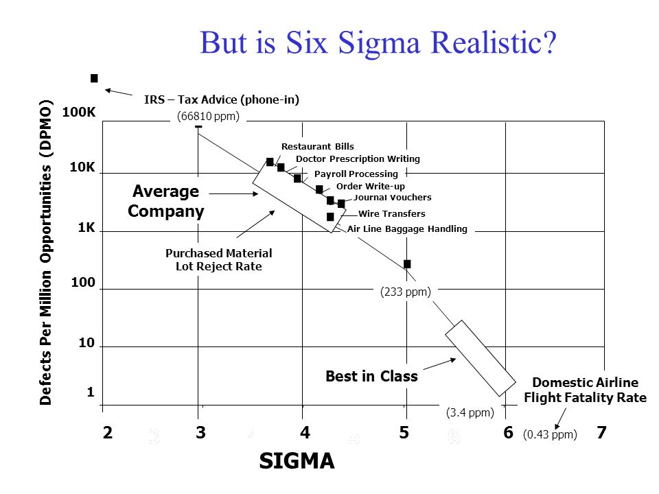 But is Six Sigma Realistic? · 10 1 100 1K 10K 100K 765432 (66810 ppm) · IRS – Tax Advice (phone-in) Best in Class (3.4 ppm) Domestic Airline Flight Fa