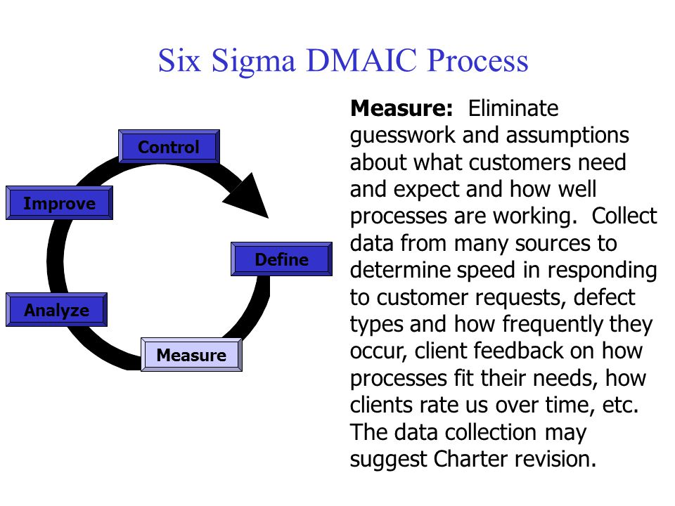 Six Sigma DMAIC Process Measure Control Define Analyze Improve Measure: Eliminate guesswork and assumptions about what customers need and expect and h