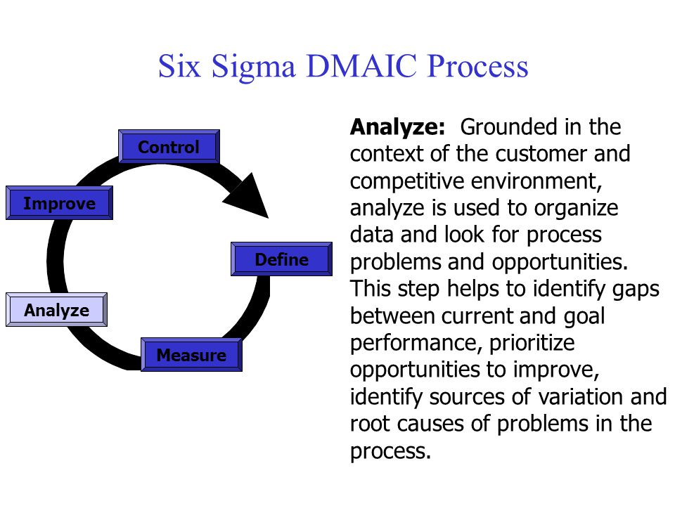 Six Sigma DMAIC Process Measure Control Define Analyze Improve Analyze: Grounded in the context of the customer and competitive environment, analyze i