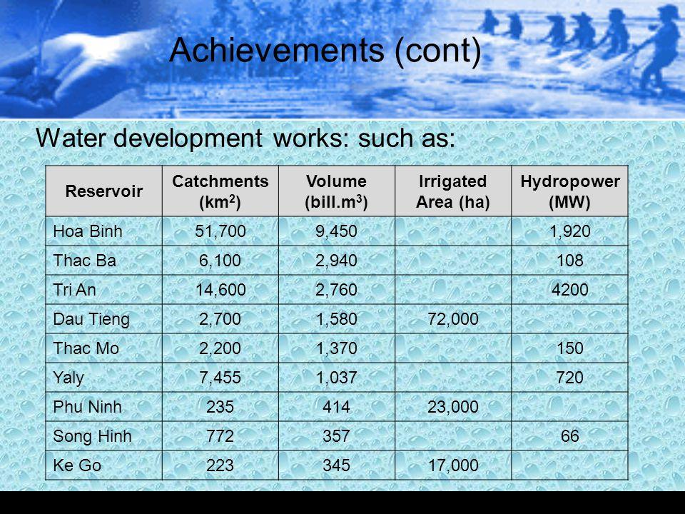 Achievements (cont) Water development works: such as: Reservoir Catchments (km 2 ) Volume (bill.m 3 ) Irrigated Area (ha) Hydropower (MW) Hoa Binh51,7