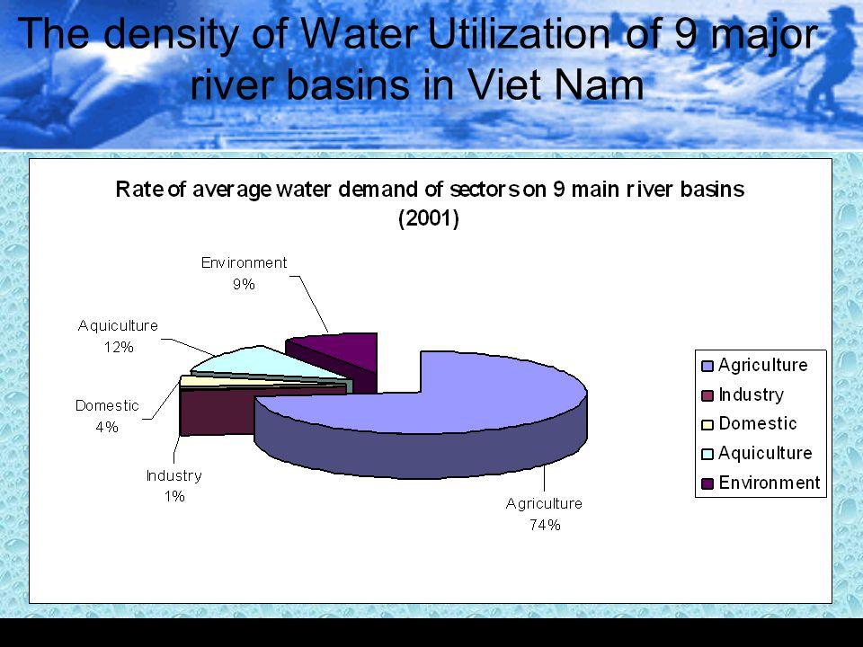 The density of Water Utilization of 9 major river basins in Viet Nam