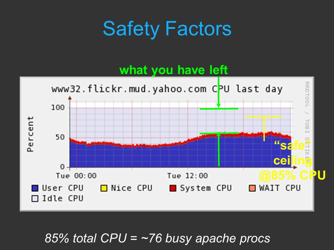 what you have left safe ceiling @85% CPU Safety Factors 85% total CPU = ~76 busy apache procs