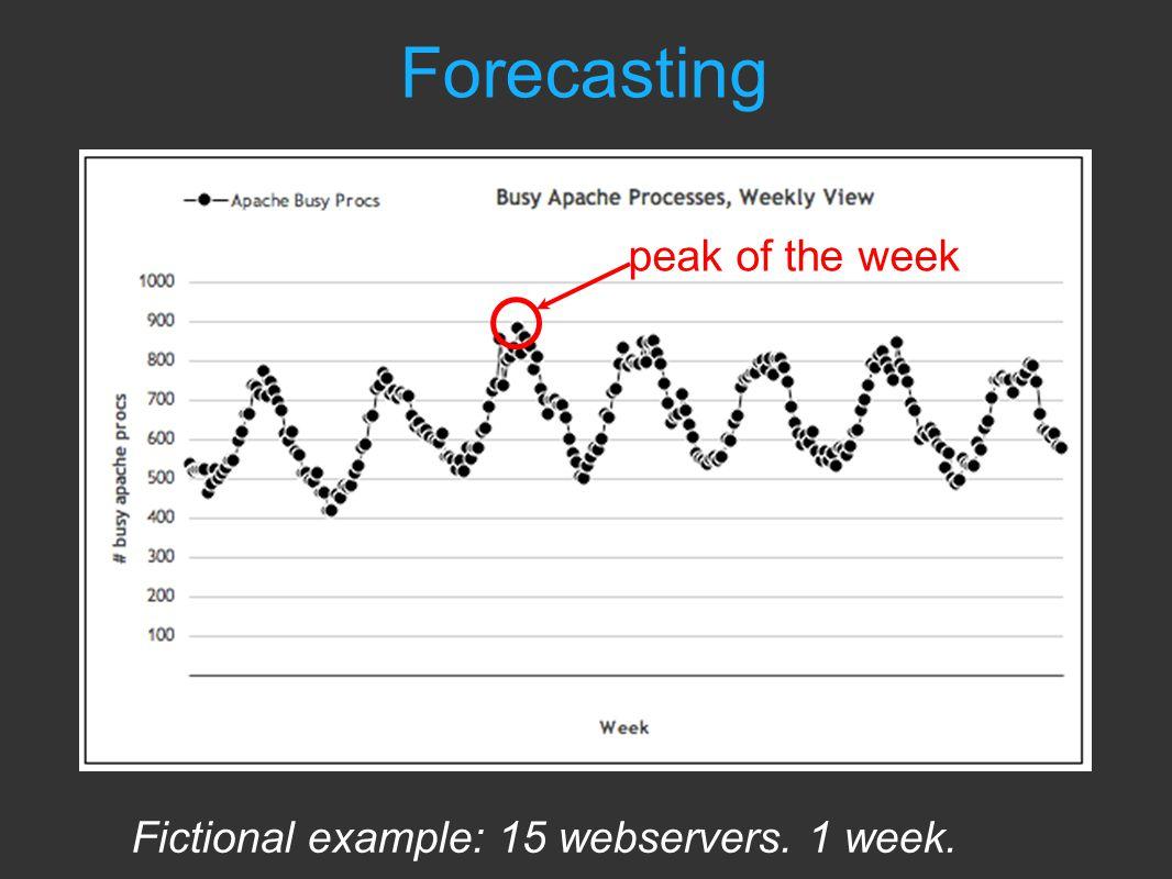Forecasting Fictional example: 15 webservers. 1 week. peak of the week