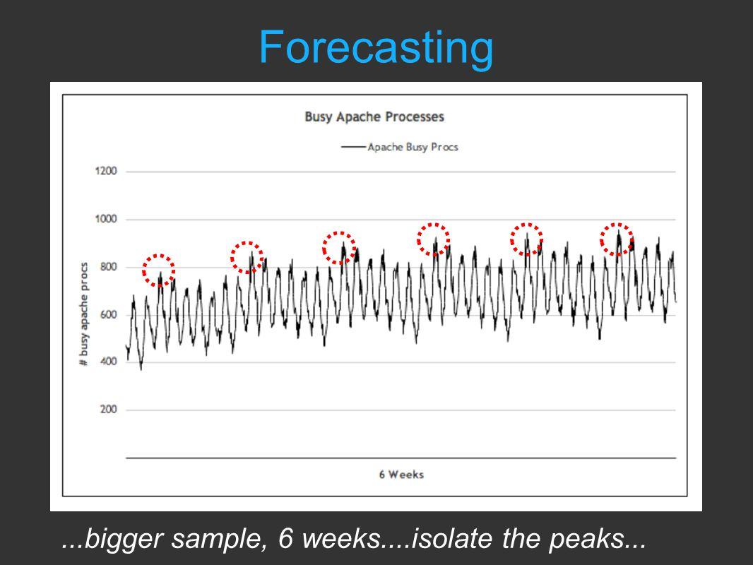 ...bigger sample, 6 weeks....isolate the peaks... Forecasting