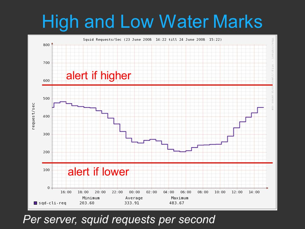 High and Low Water Marks alert if higher alert if lower Per server, squid requests per second