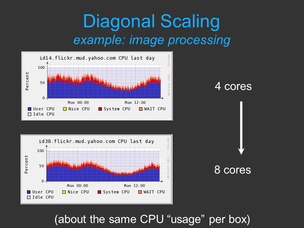 Diagonal Scaling example: image processing 4 cores 8 cores (about the same CPU usage per box)