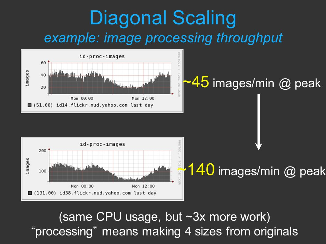 ~45 images/min @ peak ~140 images/min @ peak (same CPU usage, but ~3x more work) processing means making 4 sizes from originals Diagonal Scaling example: image processing throughput