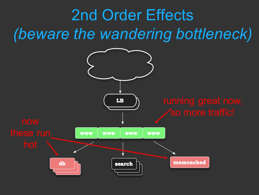 2nd Order Effects (beware the wandering bottleneck) running great now, so more traffic.