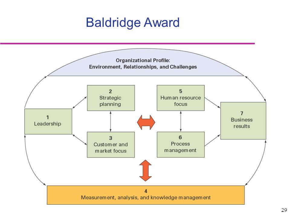 29 Baldridge Award