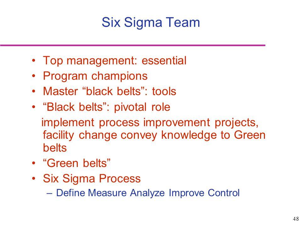 48 Six Sigma Team Top management: essential Program champions Master black belts: tools Black belts: pivotal role implement process improvement projec
