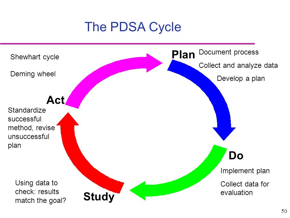 50 The PDSA Cycle Plan Do Study Act Shewhart cycle Deming wheel Document process Collect and analyze data Develop a plan Implement plan Collect data f