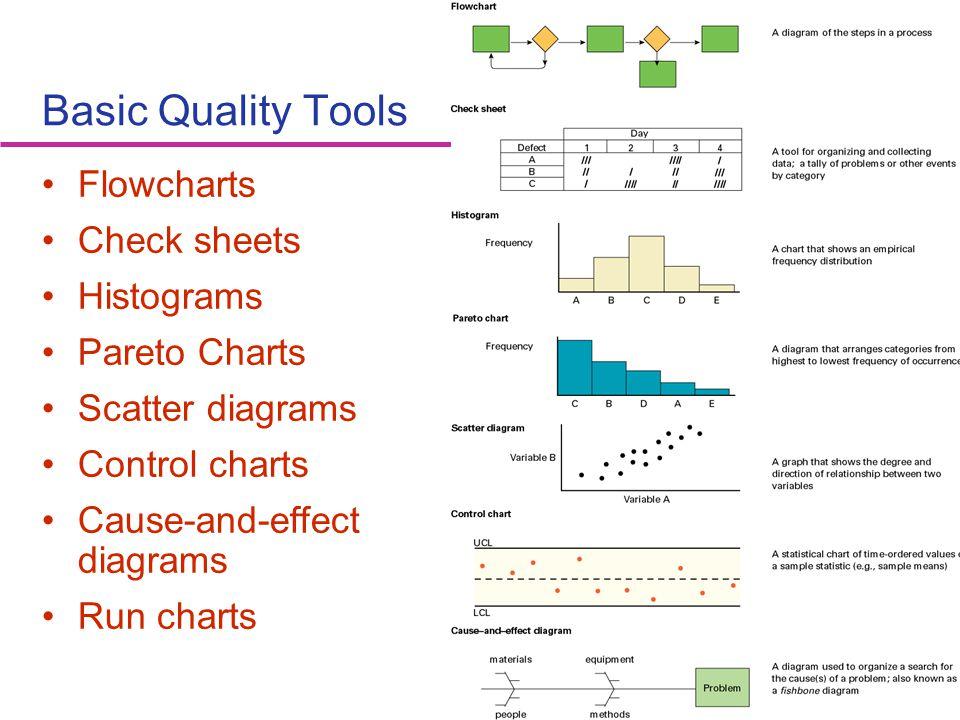 53 Basic Quality Tools Flowcharts Check sheets Histograms Pareto Charts Scatter diagrams Control charts Cause-and-effect diagrams Run charts