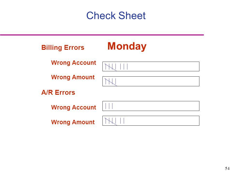 54 Check Sheet Billing Errors Wrong Account Wrong Amount A/R Errors Wrong Account Wrong Amount Monday