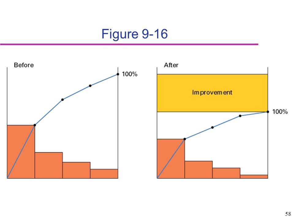 58 Figure 9-16