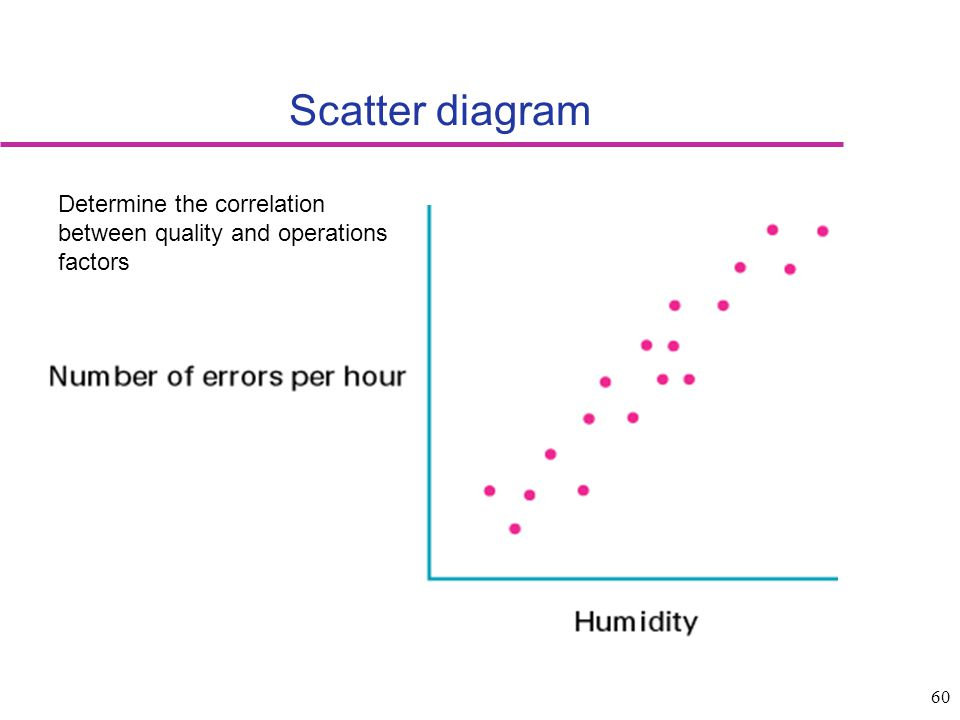 60 Scatter diagram Determine the correlation between quality and operations factors