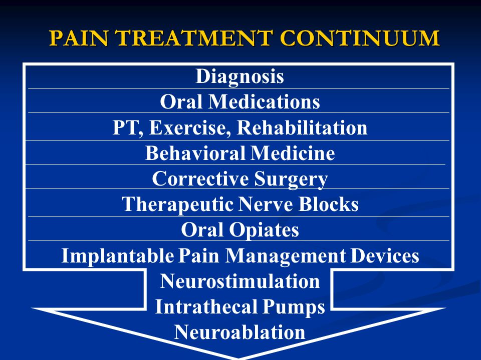 PAIN TREATMENT CONTINUUM Diagnosis Oral Medications PT, Exercise, Rehabilitation Behavioral Medicine Corrective Surgery Therapeutic Nerve Blocks Oral Opiates Implantable Pain Management Devices Neurostimulation Intrathecal Pumps Neuroablation