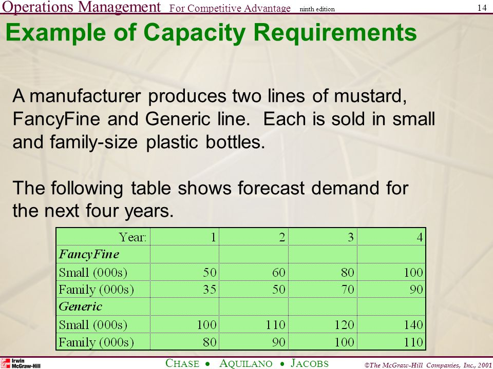 Operations Management For Competitive Advantage © The McGraw-Hill Companies, Inc., 2001 C HASE A QUILANO J ACOBS ninth edition 14 Example of Capacity Requirements A manufacturer produces two lines of mustard, FancyFine and Generic line.