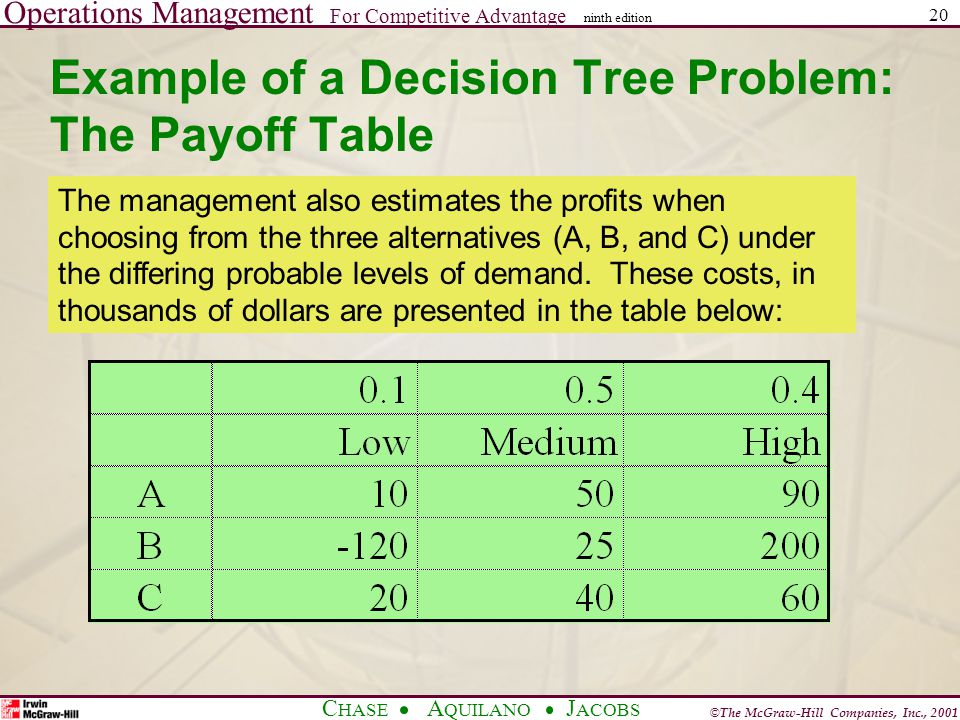 Operations Management For Competitive Advantage © The McGraw-Hill Companies, Inc., 2001 C HASE A QUILANO J ACOBS ninth edition 20 Example of a Decision Tree Problem: The Payoff Table The management also estimates the profits when choosing from the three alternatives (A, B, and C) under the differing probable levels of demand.