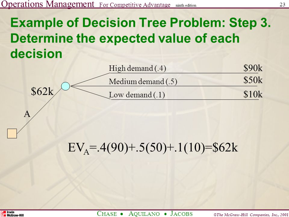 Operations Management For Competitive Advantage © The McGraw-Hill Companies, Inc., 2001 C HASE A QUILANO J ACOBS ninth edition 23 Example of Decision Tree Problem: Step 3.