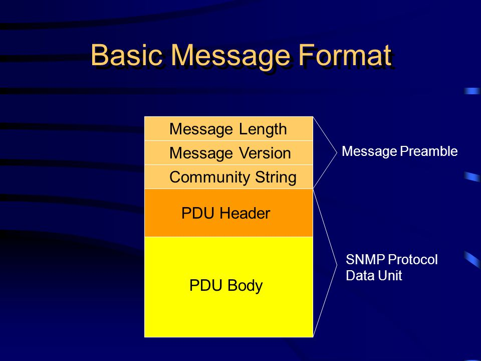 Basic Message Format Message Length Message Version Community String PDU Header PDU Body Message Preamble SNMP Protocol Data Unit