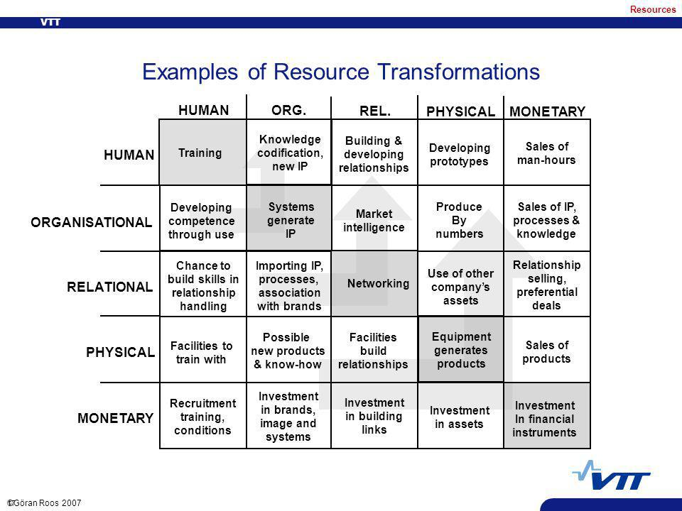 VTT 17 ©Göran Roos 2007 Examples of Resource Transformations HUMAN ORGANISATIONAL RELATIONAL PHYSICAL MONETARY HUMAN ORG.