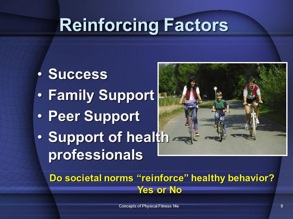 Concepts of Physical Fitness 14e8 Reinforcing Factors SuccessSuccess Family SupportFamily Support Peer SupportPeer Support Support of health professio