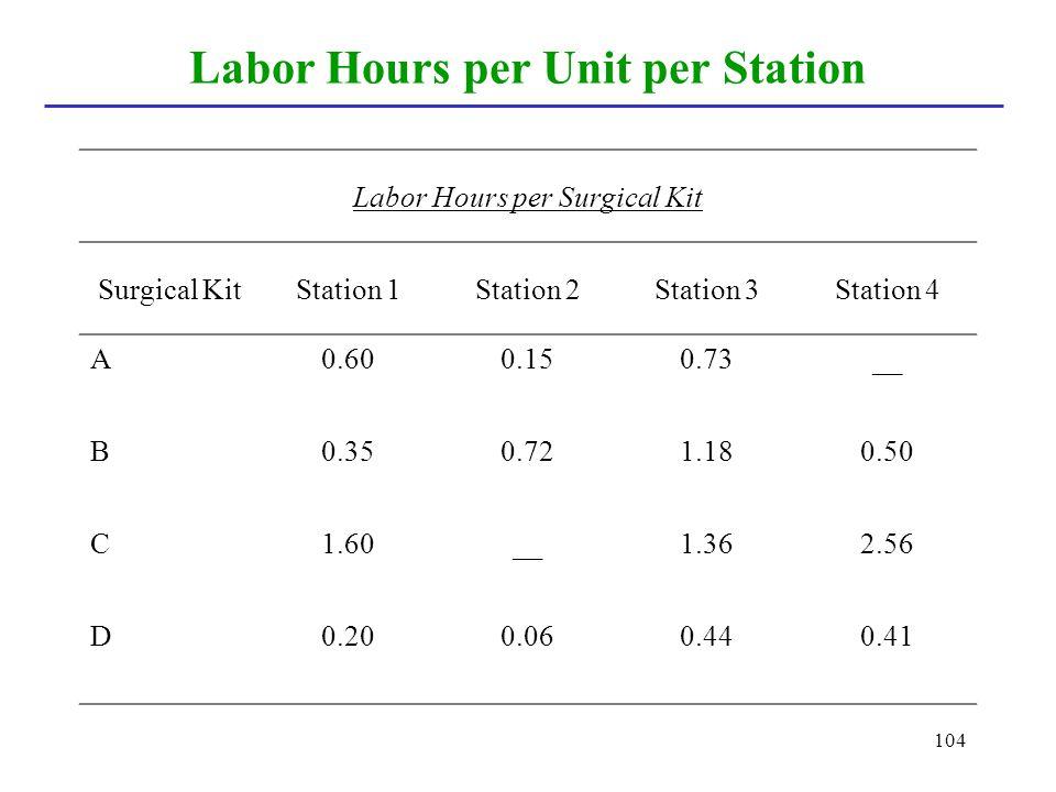 104 Labor Hours per Unit per Station Labor Hours per Surgical Kit Surgical KitStation 1Station 2Station 3Station 4 A0.600.150.73__ B0.350.721.180.50 C