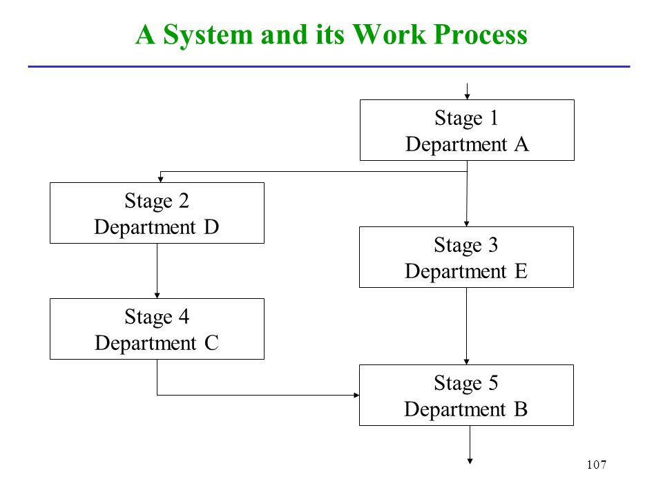 107 A System and its Work Process Stage 1 Department A Stage 3 Department E Stage 5 Department B Stage 4 Department C Stage 2 Department D