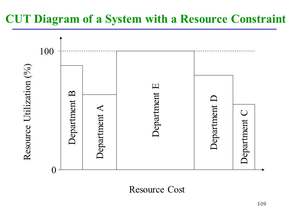 109 CUT Diagram of a System with a Resource Constraint Department B Department A Department E Department D Department C Resource Cost Resource Utiliza