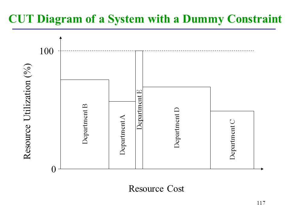 117 CUT Diagram of a System with a Dummy Constraint Department B Department A Department E Department D Department C Resource Cost Resource Utilizatio