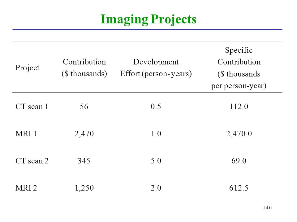 146 Imaging Projects Project Contribution ($ thousands) Development Effort (person- years) Specific Contribution ($ thousands per person-year) CT scan
