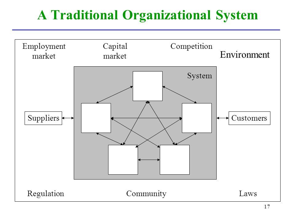 17 A Traditional Organizational System Employment market Environment CompetitionCapital market System SuppliersCustomers RegulationLawsCommunity