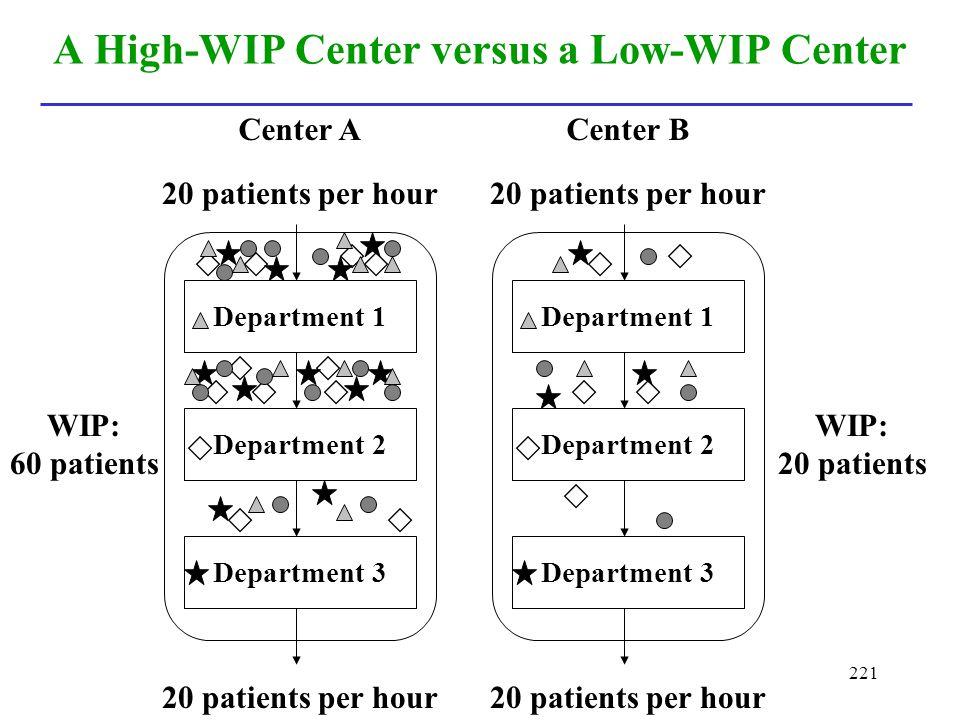 221 A High-WIP Center versus a Low-WIP Center WIP: 60 patients 20 patients per hour Department 1 Department 2 Department 3 Department 1 Department 2 D
