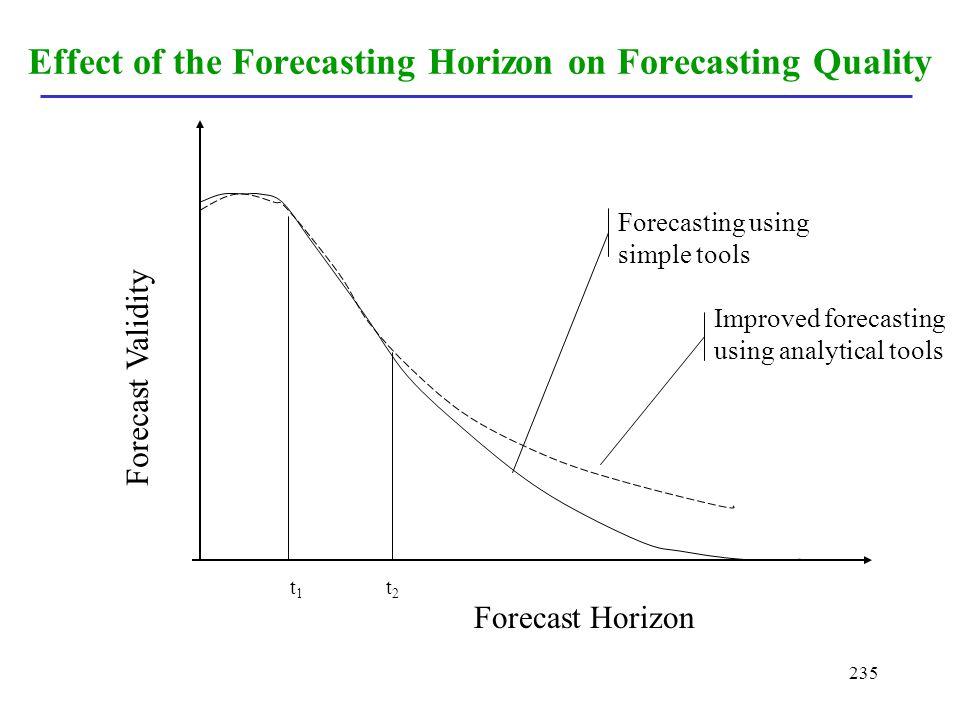 235 Effect of the Forecasting Horizon on Forecasting Quality Forecast Horizon Forecast Validity Improved forecasting using analytical tools Forecastin