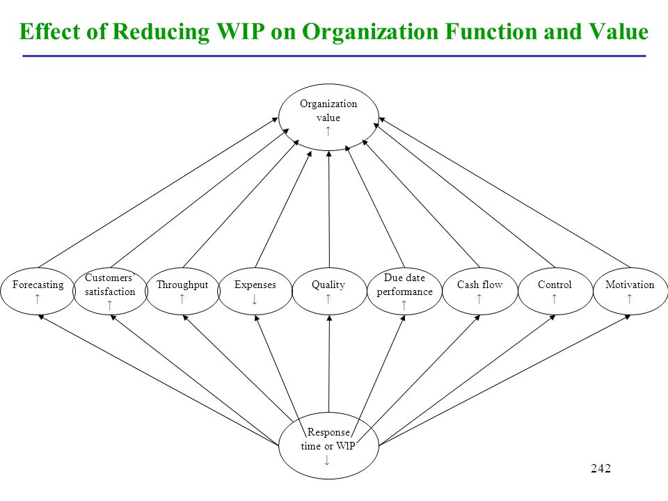 242 Effect of Reducing WIP on Organization Function and Value Expenses Due date performance Cash flow Customers satisfaction Throughput Control Foreca
