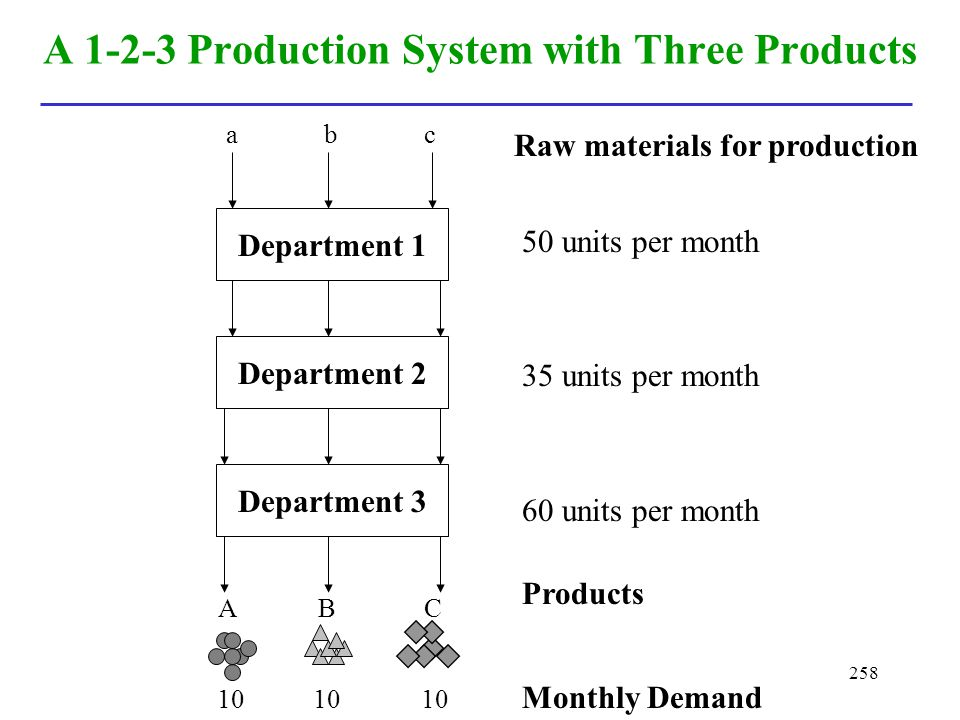 258 A 1-2-3 Production System with Three Products Products Raw materials for production Department 1 Department 2 Department 3 50 units per month 35 u