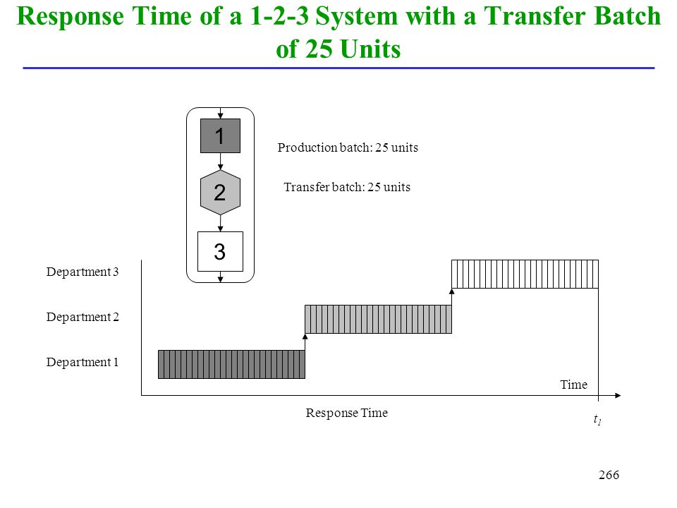 266 Response Time of a 1-2-3 System with a Transfer Batch of 25 Units Production batch: 25 units Transfer batch: 25 units 1 3 2 Department 3 Departmen